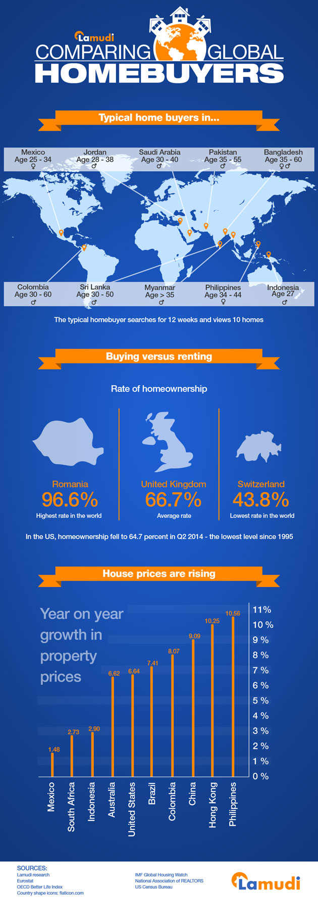 Infographic comparing global home buyers