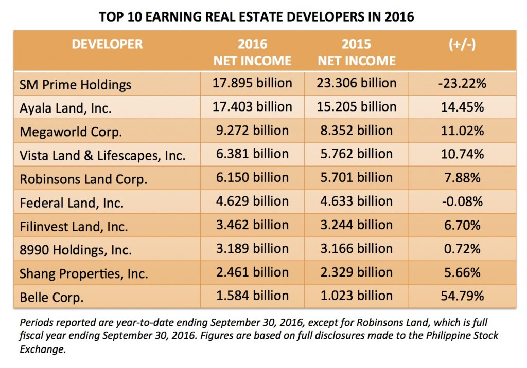 2016 Reported Income of Philippines Real Estate Developers