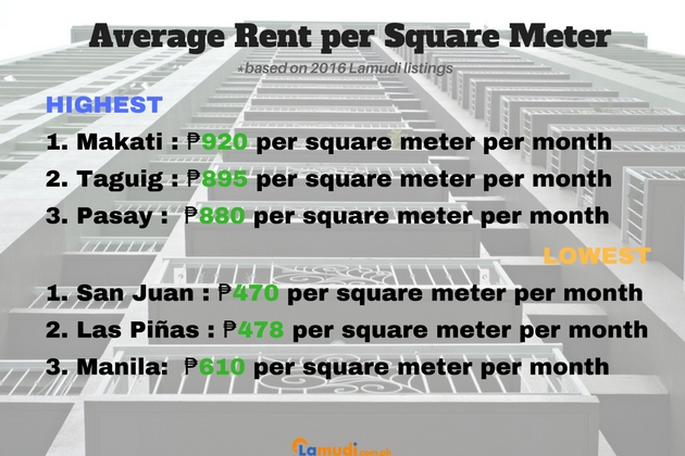 Floor area Price Guide to Condos for Rent in Metro Manila 2017