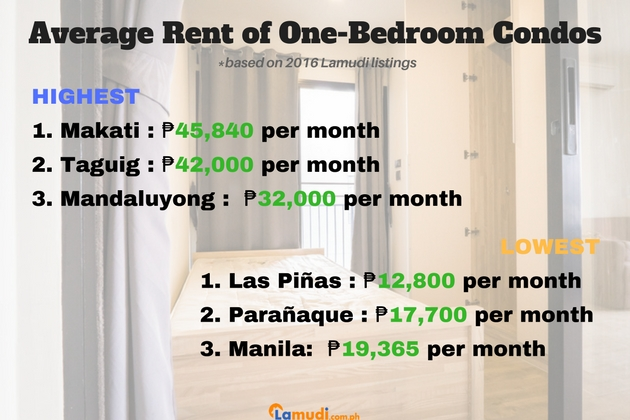 One bedroom Price Guide to Condos for Rent in Metro Manila 2017