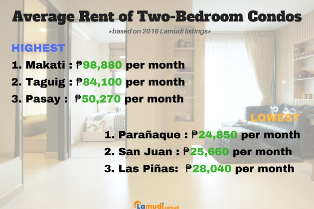 Two bedroom Price Guide to Condos for Rent in Metro Manila 2017