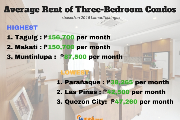 Three bedroom Price Guide to Condos for Rent in Metro Manila 2017