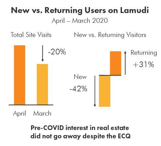 New vs Returning Users on Lamudi