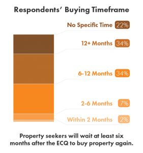 Revised Buying Timeframe of Property Seekers on Lamudi Due to COVID-19