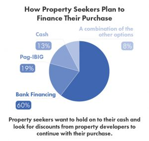 How Property Seekers Plan to Finance Their Purchase