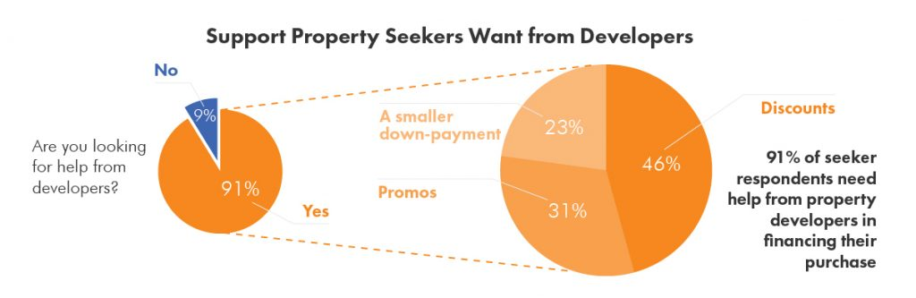 Support Property Seekers Want from Developers