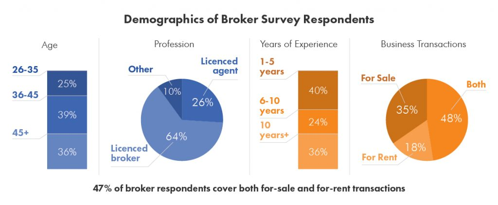 Demographics of Lamudi Broker Survey Respondents