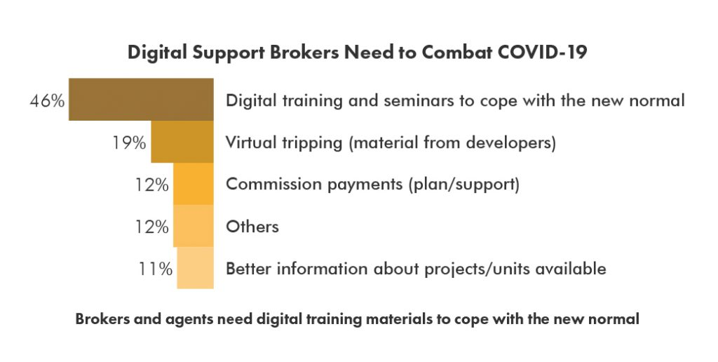 Digital Support Brokers Need to Combat COVID-19