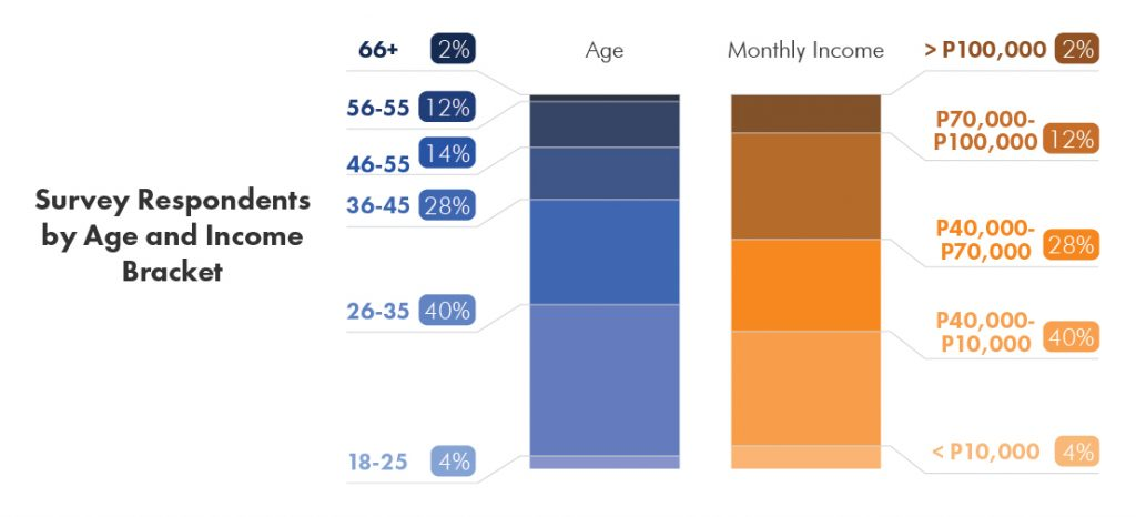 Lamudi Survey Respondents by Age and Income Bracket