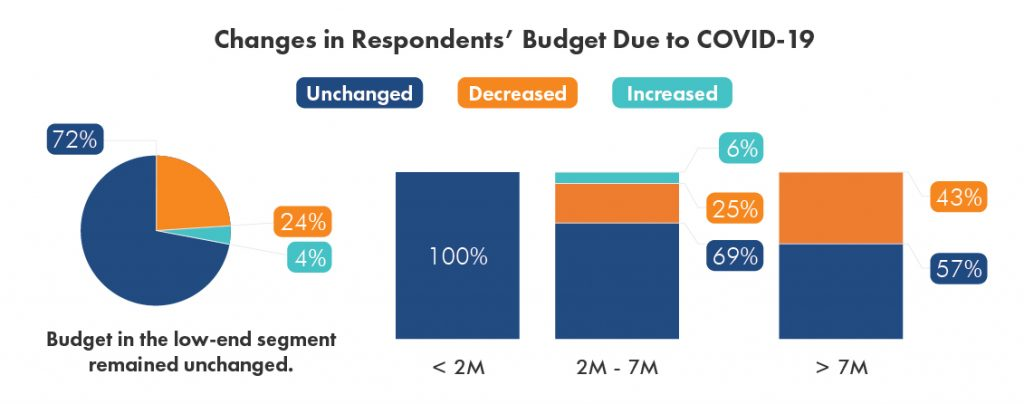 Changes in Lamudi Respondents' Budget Due to COVID-19