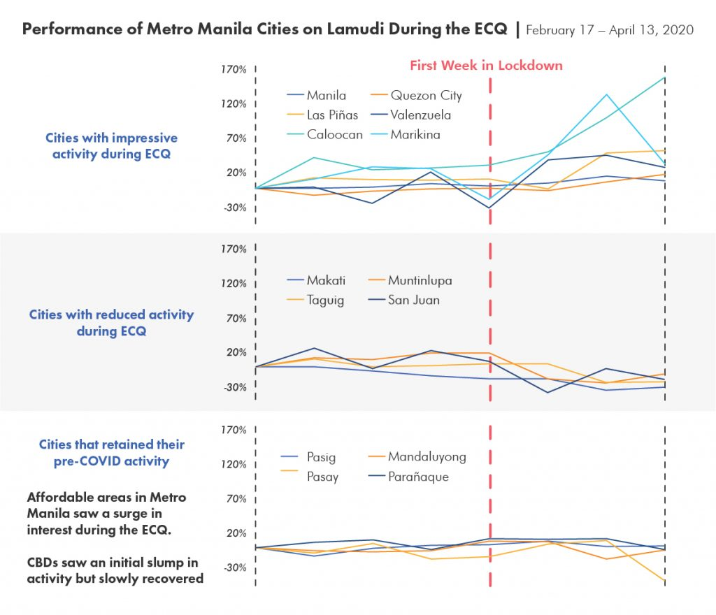 Performance of Metro Manila Cities on Lamudi During the ECQ