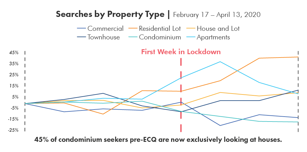 Searches by Property Type on Lamudi During the ECQ