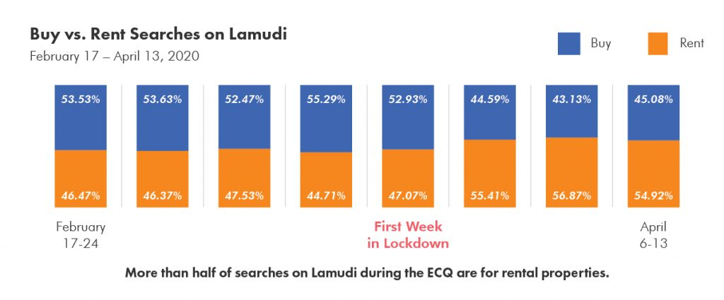 Buy vs Rent Searches on Lamudi During the ECQ