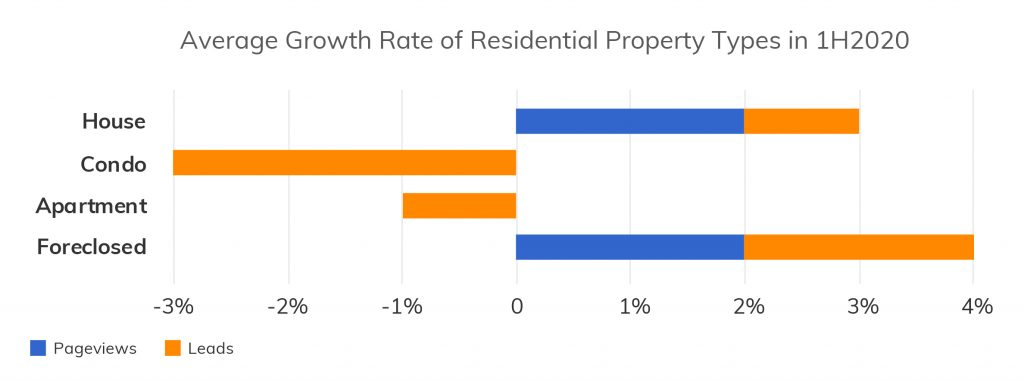 Figure 3. Average Growth Rate of Residential Property Types in 1H2020