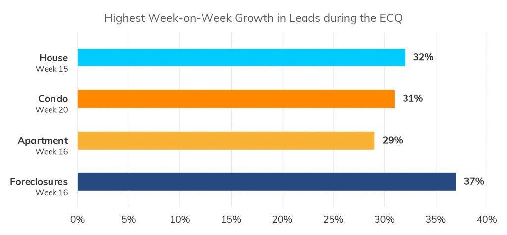 Figure 2. Highest Week-on-Week Growth in Leads during the ECQ