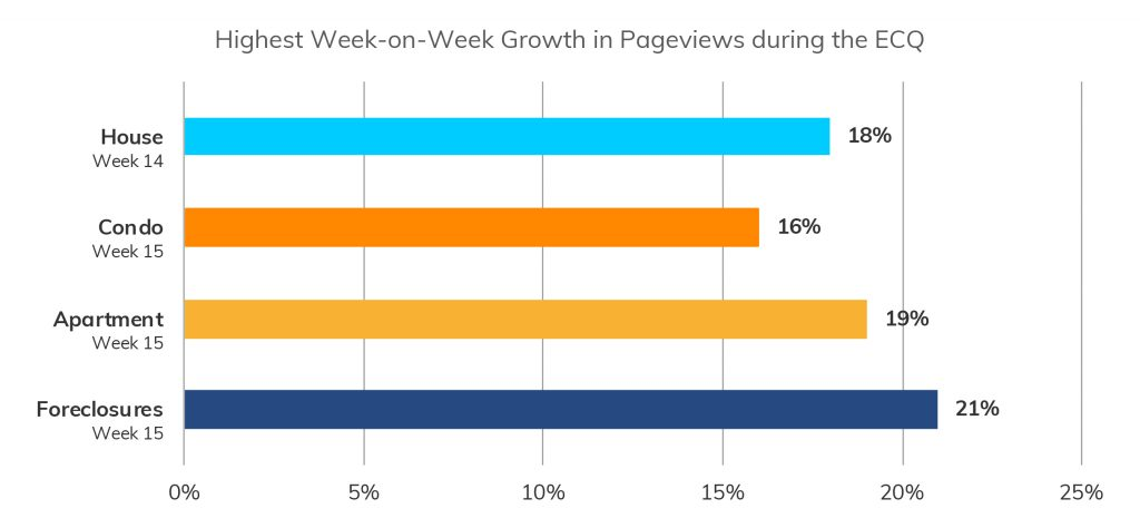 Figure 1. Highest Week-on-Week Growth in Pageviews during the ECQ