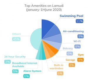 Figure 8. Top Amenities on Lamudi January-June 2020