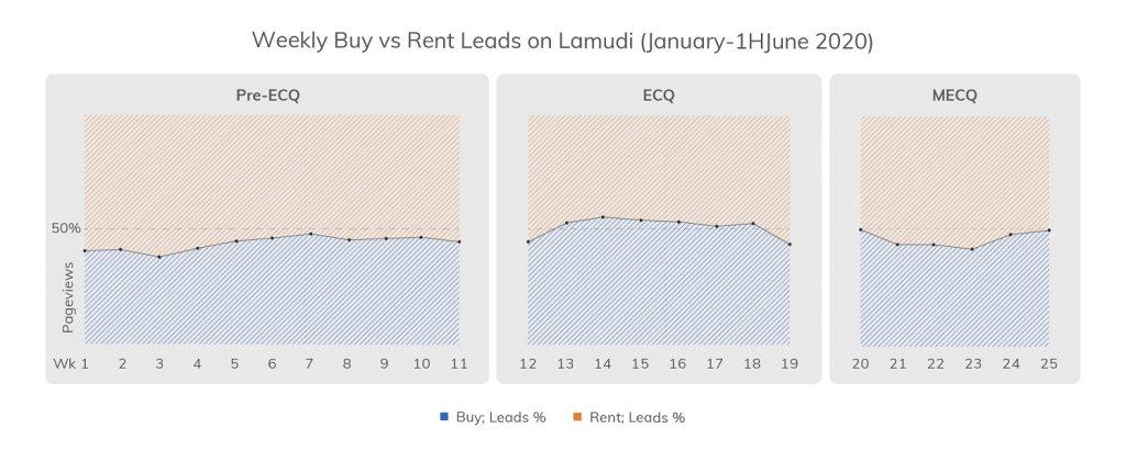Figure 5. Buy vs Rent Leads on Lamudi January-1HJune 2020