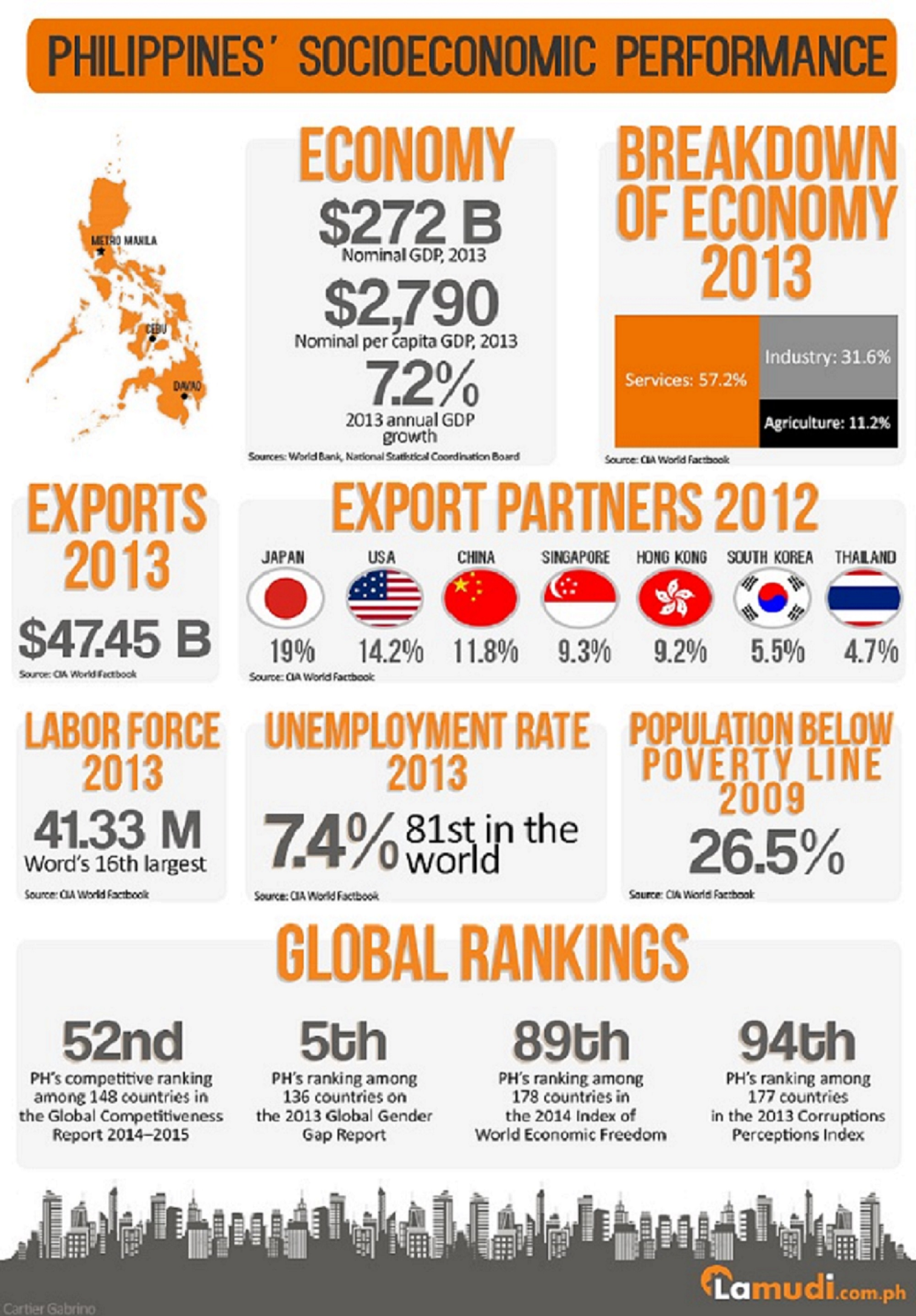 an analysis of the economy of philippines Economic database on regional integration developments with these countries/economies includes research and data, news, studies, oped, as well as directories of national institutions related to rci.